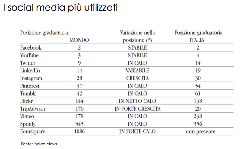 social-media-musei-comunicazione-civita-indagine-2