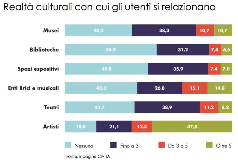 social-media-musei-comunicazione-civita-indagine-4