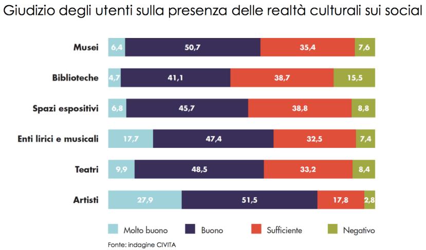 social-media-musei-comunicazione-civita-indagine-6