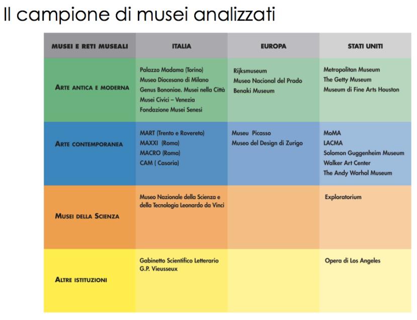 social-media-musei-comunicazione-civita-indagine-7