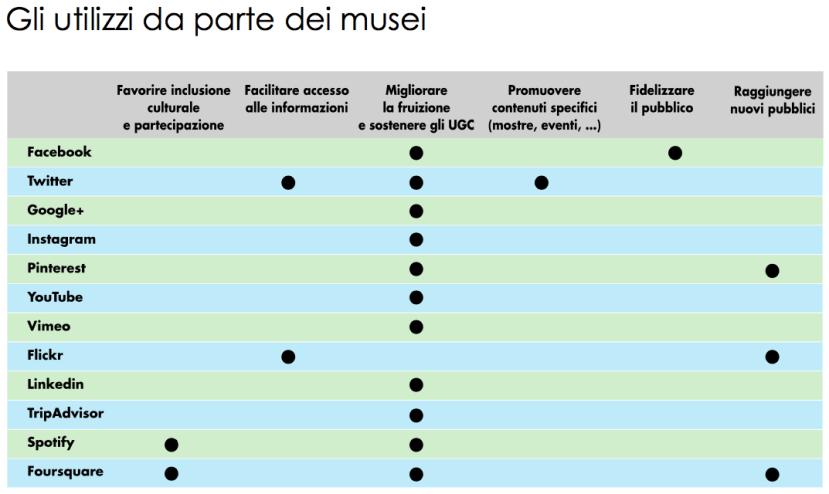 social-media-musei-comunicazione-civita-indagine-8