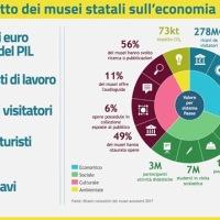 I musei statali portano all'Italia 27 miliardi di euro all'anno