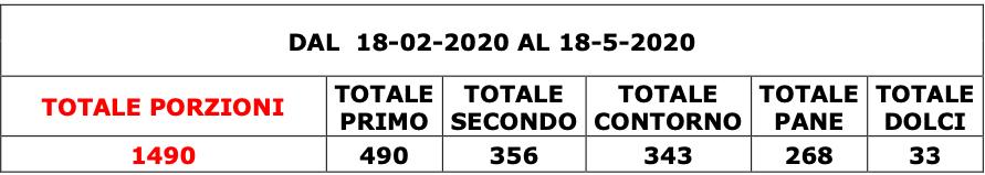totale-porzioni-1490-totale-pasti