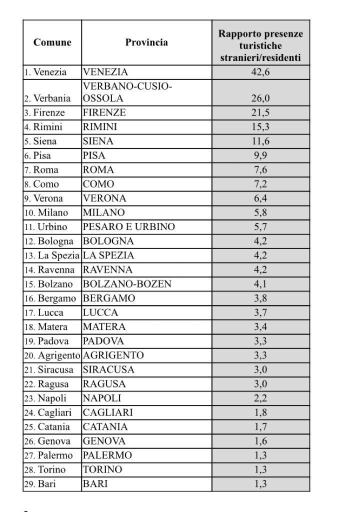 tabella-città-comune-provincia-rapporto-presenze-turistiche