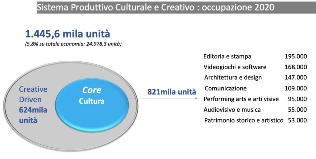 sistema-produttivo-culturale-creativo-occupazione-2020