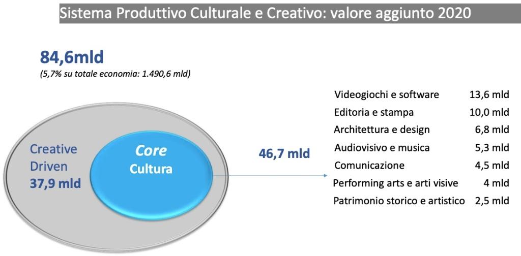 sistema-produttivo-culturale-creativo-valore-aggiunto-2020
